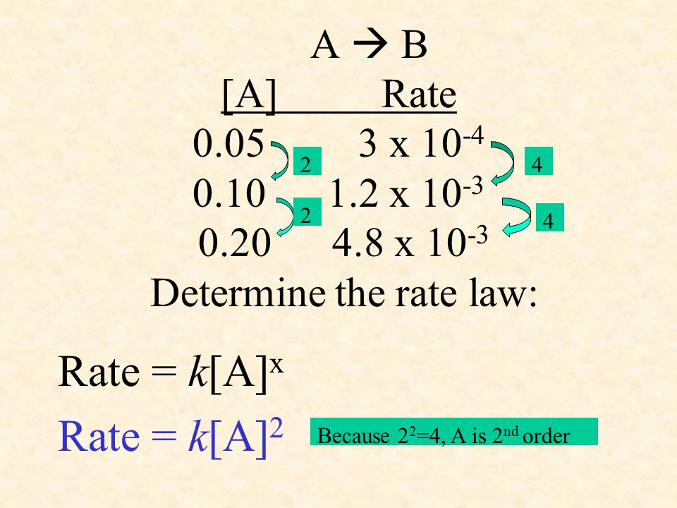 A  B [A] Rate 0.05 3 x 10-4 0.10 1.2 x 10-3 0.20 4.8 x 10-3 Determine the rate law: